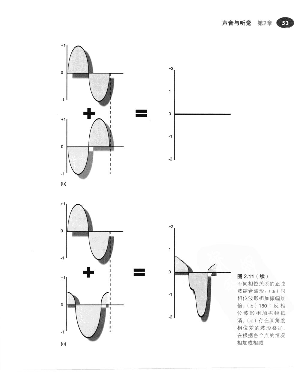 现代录音技术(第7版) 80