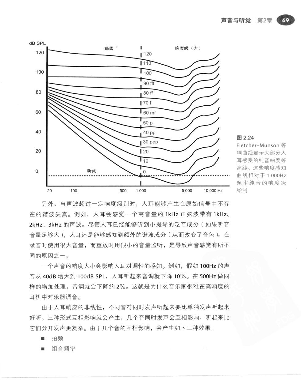 现代录音技术(第7版) 96