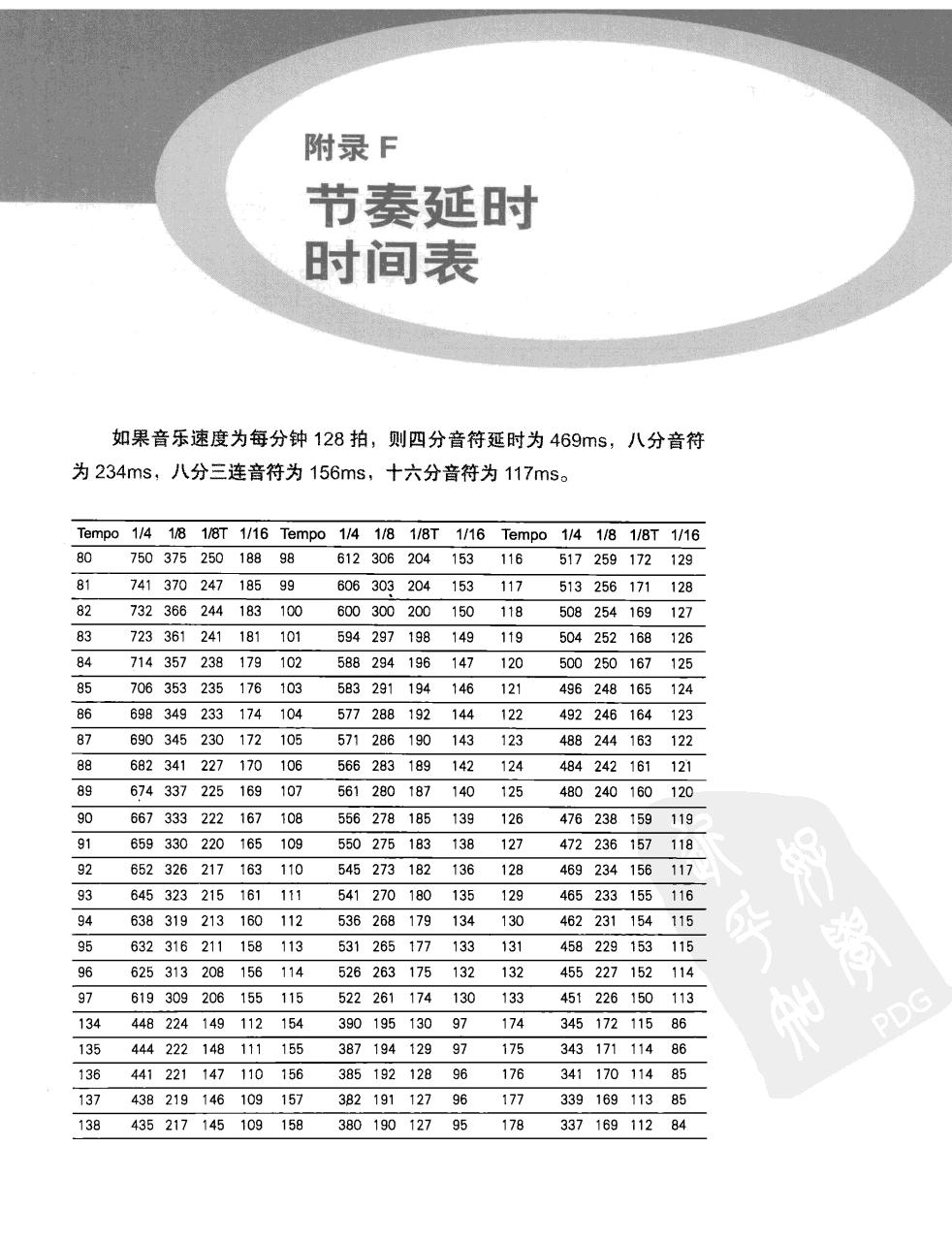 电子舞曲手册(第2版) 500